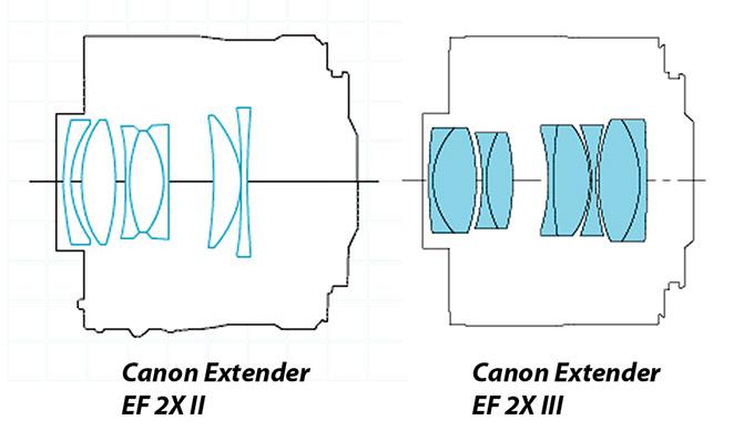 Телеконвертеры Canon